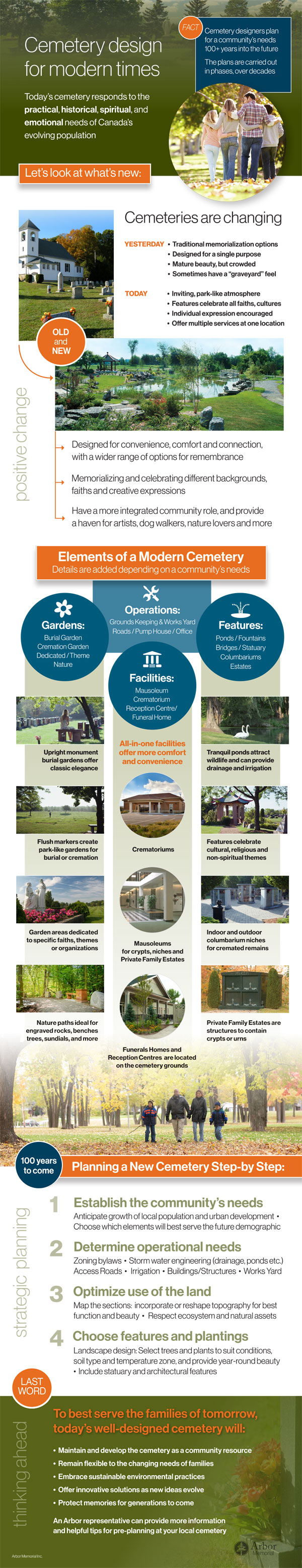 Modern Cemetery infographic