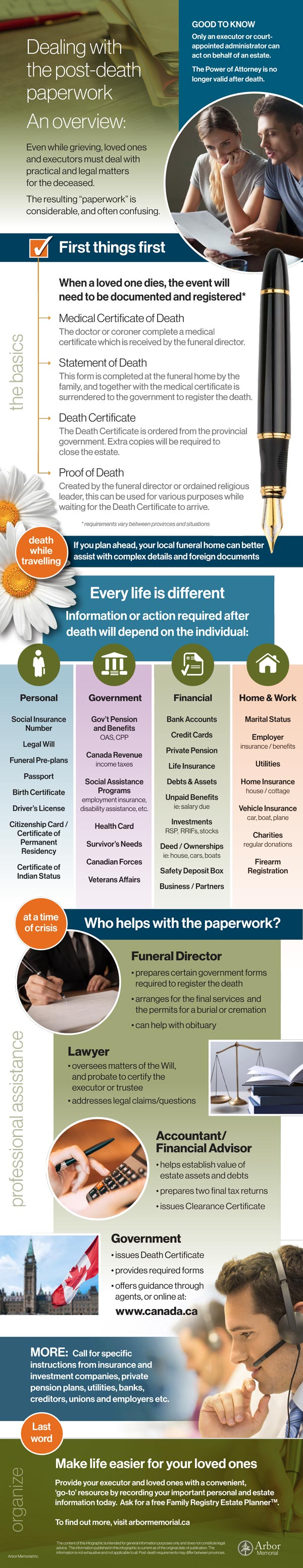 Infographic: Post Death Paperwork